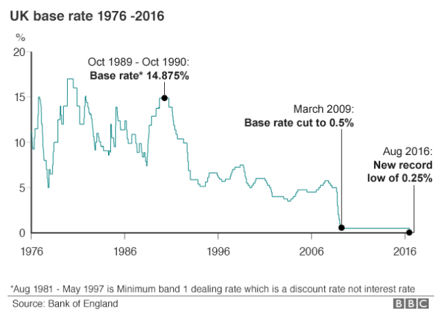 Bank of England Base Rate drops to 0.25%