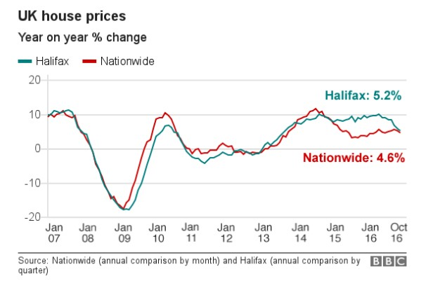 House price inflation plummets to a 3 year low and predictions of rental increases being higher than house price rises